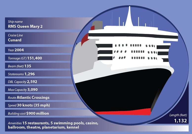 Infographic: the world's biggest cruise liners