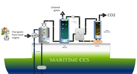 DNV Maritime CCS